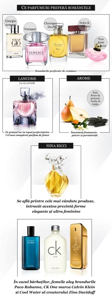 Sole_parfumuri_infografic